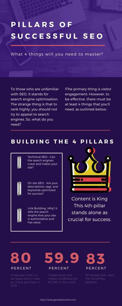 The 4 Pillars of SEO